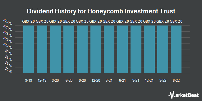 Dividend History for Honeycomb Investment Trust (LON:HONY)