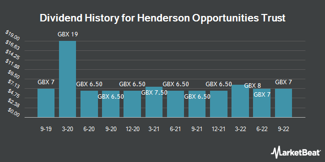 Dividend History for Henderson Opportunities Trust (LON:HOT)