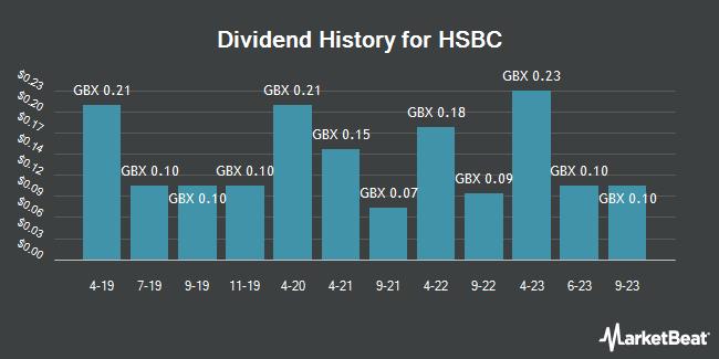 Dividend History for HSBC (LON:HSBA)