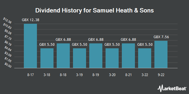 Dividend History for Samuel Heath and Sons (LON:HSM)