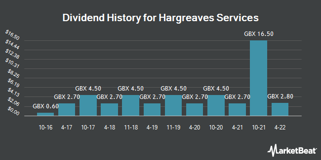 Dividend History for Hargreaves Services (LON:HSP)