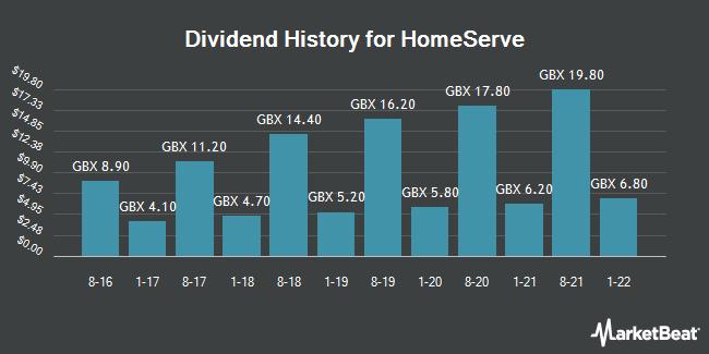 Dividend History for Homeserve (LON:HSV)
