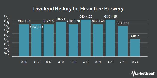 Dividend History for HEAE BREW/PAR VTG FPD 0.05 (LON:HVT)