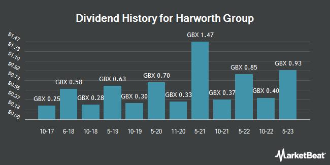 Dividend History for Harworth Group (LON:HWG)