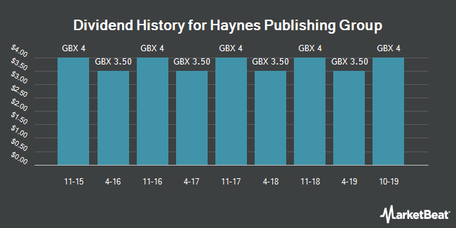 Dividend History for Haynes Publishing Group (LON:HYNS)