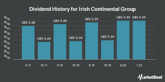 Dividend History for Irish Continental Group (LON:ICGC)