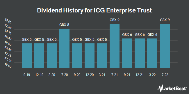 Dividend History for ICG Enterprise Trust (LON:ICGT)