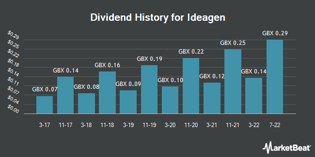 Dividend History for Ideagen (LON:IDEA)
