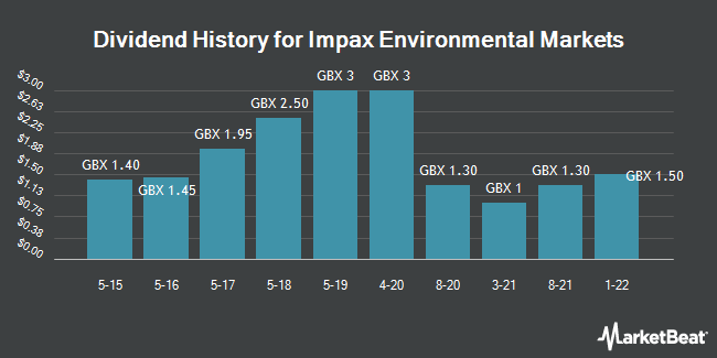 Dividend History for Impax Environmental Markets (LON:IEM)