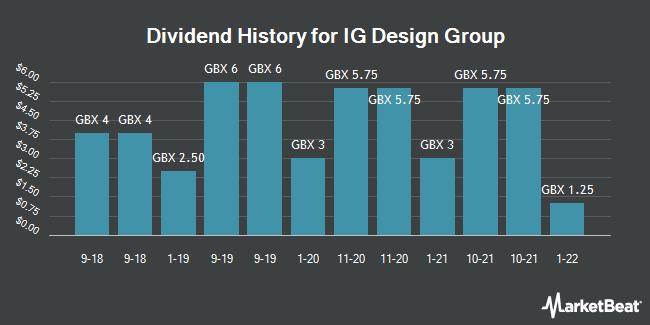Dividend History for IG Design Group (LON:IGR)