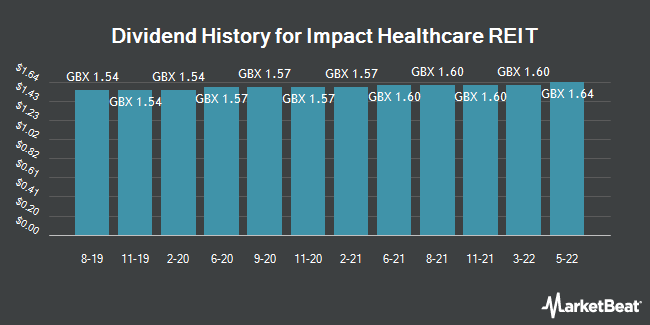 Dividend History for Impact Healthcare REIT (LON:IHR)
