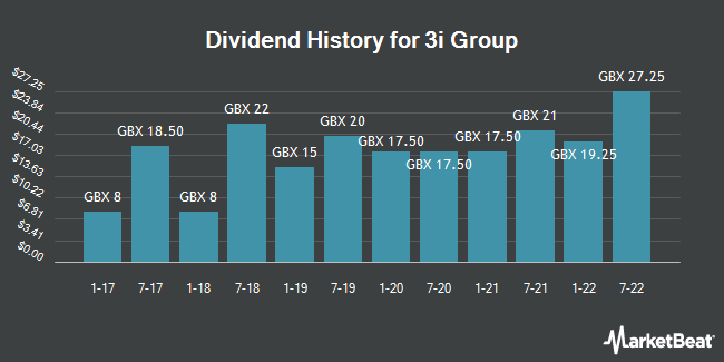 Dividend History for 3i Group (LON:III)