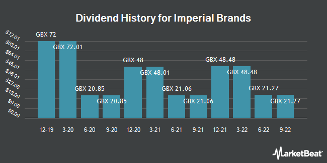Dividend History for Imperial Brands (LON:IMB)