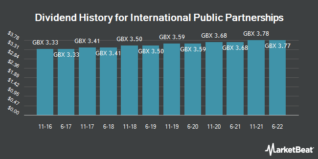 Dividend History for International Public Partnerships (LON:INPP)