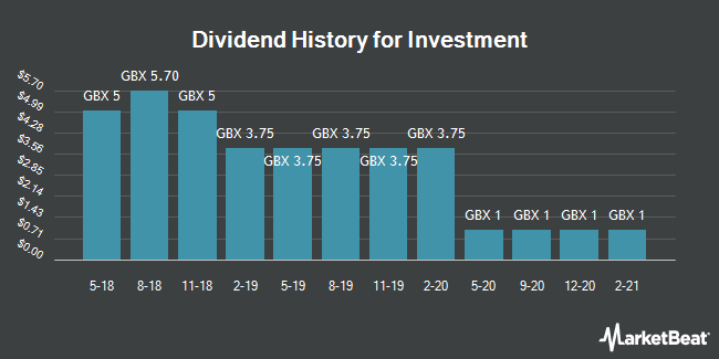 Dividend History for Investment (LON:INV)