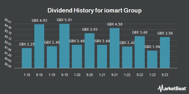 Dividend History for Iomart Group (LON:IOM)