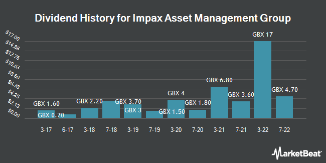 Dividend History for Impax Asset Management Group (LON:IPX)