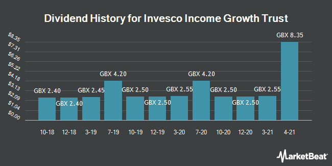 Dividend History for Invesco Income Growth Trust (LON:IVI)