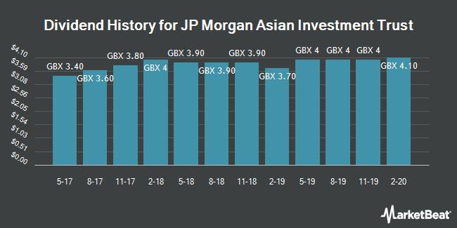 Dividend History for JP Morgan Asian Investment Trust (LON:JAI)