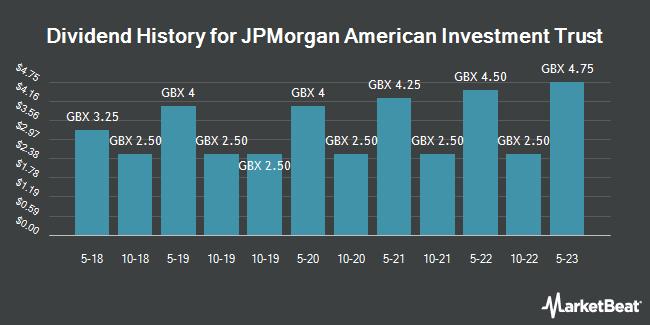 Dividend History for JPMorgan American Investment Trust (LON:JAM)