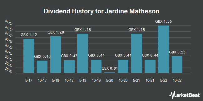 Dividend History for Jardine Matheson (LON:JAR)