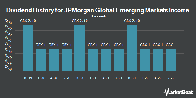 Dividend History for JPmorgan Global Emerging Markets Income (LON:JEMI)