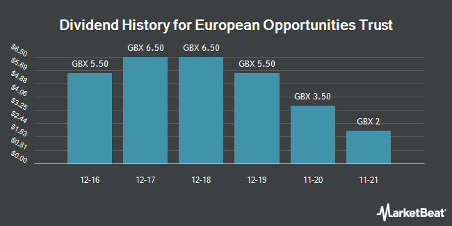 Dividend History for European Opportunities Trust (LON:JEO)