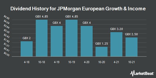 Dividend History for JPMorgan European Investment Trust plc - Growth Shares (LON:JETG)
