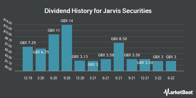 Dividend History for Jarvis Securities (LON:JIM)
