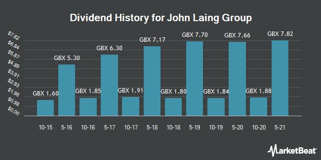 Dividend History for John Laing Group (LON:JLG)