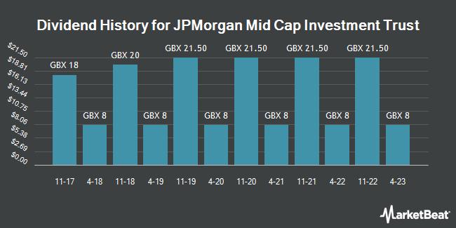 Dividend History for JPMorgan Mid Cap Investment Trust (LON:JMF)