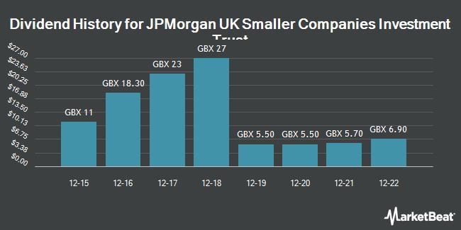 Dividend History for JPMorgan Smaller Cos Inv Trust (LON:JMI)