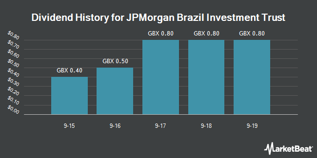 Dividend History for JPMorgan Brazil Investment Trust (LON:JPB)