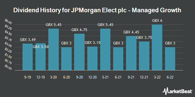 Dividend History for JPMN ELEC/PAR 0.0000427188 (LON:JPE)