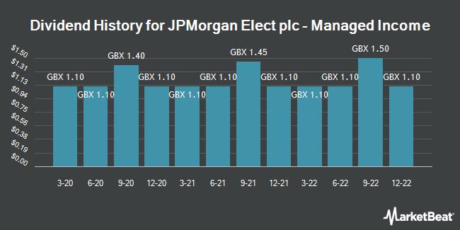 Dividend History for JPMN ELEC/PAR VTG FPD 0.00001 (LON:JPEI)