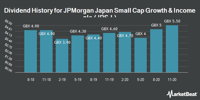 Dividend History for JP Morgan Fleming Japanese Smaller Cos (LON:JPS)