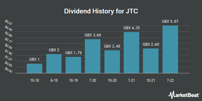 Dividend History for JTC (LON:JTC)