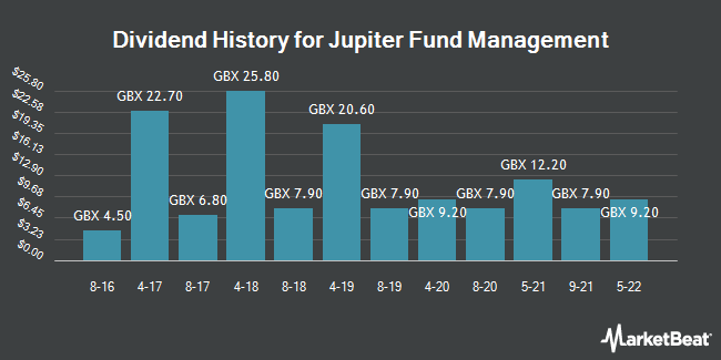 Dividend History for Jupiter Fund Management (LON:JUP)