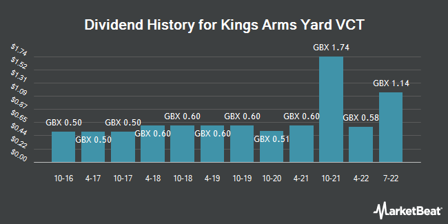 Dividend History for Kings Arms Yard VCT (LON:KAY)