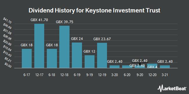 Dividend History for Keystone Investment Trust (LON:KIT)