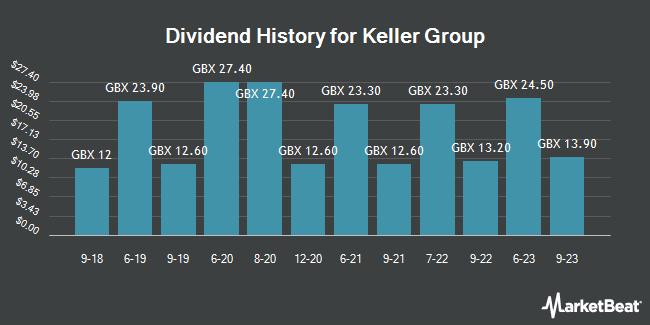 Dividend History for Keller Group (LON:KLR)