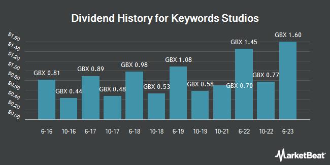 Dividend History for Keywords Studios (LON:KWS)