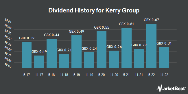 Dividend History for Kerry Group (LON:KYGA)