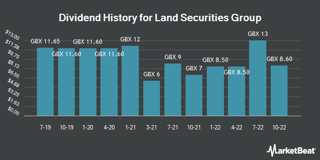 Dividend Payments by Quarter for Land Securities Group (LON:LAND)