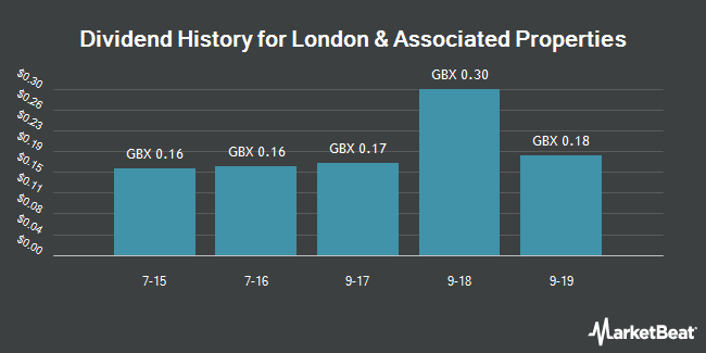 London & Associated Properties plc (LON:LAS) Plans GBX 0 18