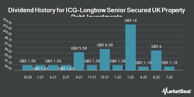Dividend History for ICG Longbow Snr Sec UK Prop Dt Inv (LON:LBOW)