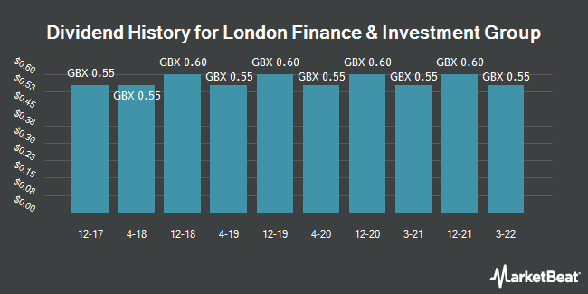 Dividend History for London Finance & Investment Group (LON:LFI)