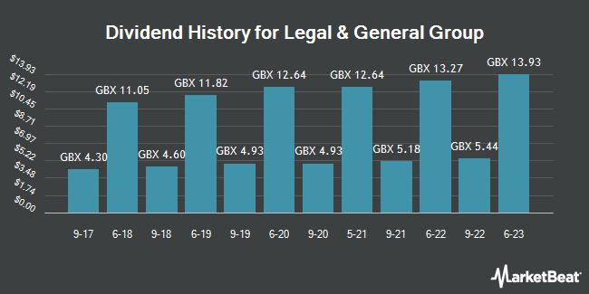 Dividend Payments by Quarter for Legal & General Group (LON:LGEN)