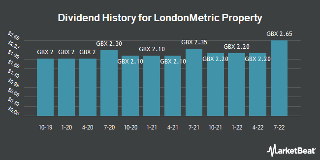 Dividend History for Londonmetric Property (LON:LMP)
