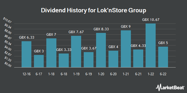 Dividend History for Lok`nStore Group (LON:LOK)